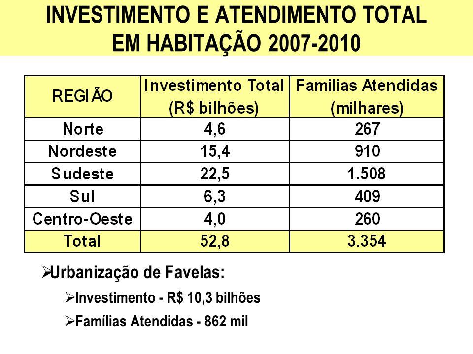 FONTES DE RECURSOS PARA HABITAÇÃO 2007-2010 (*) Habitar Brasil - BID - R$ 600 milhões Subs í dio do FGTS para famílias de renda até 5 s.m.
