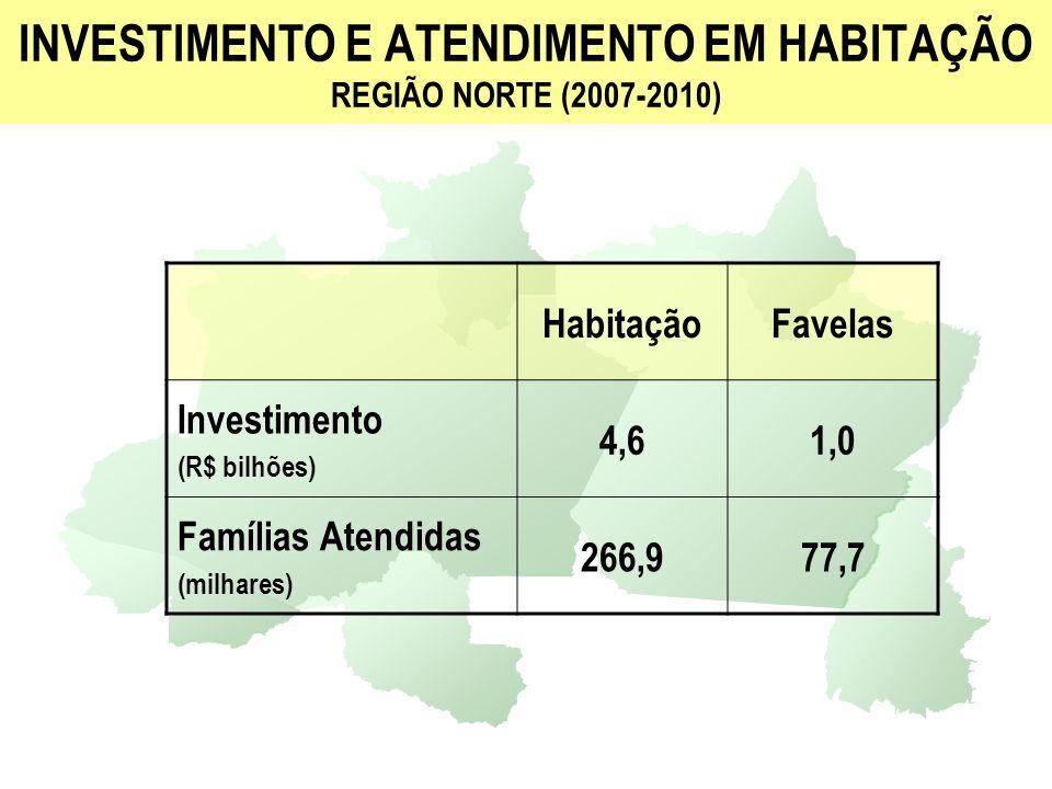 INVESTIMENTO E ATENDIMENTO EM HABITAÇÃO REGIÃO NORDESTE (2007-2010) HabitaçãoFavelas Investimento (R$ bilhões) 15,43,2 Famílias Atendidas (milhares) 910,0258,5