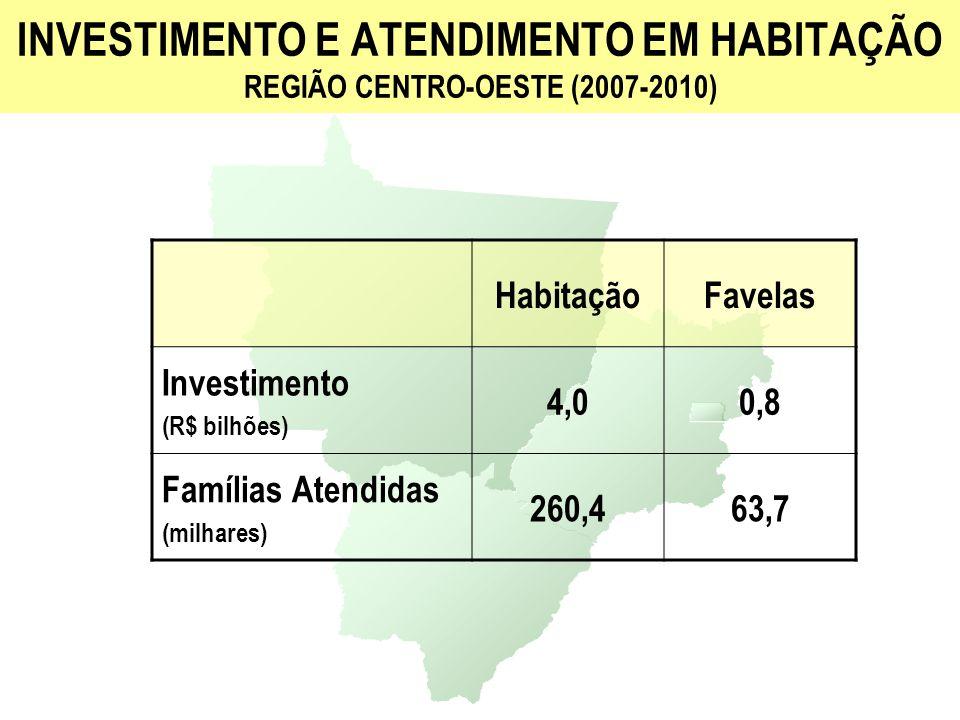 INVESTIMENTO E ATENDIMENTO EM HABITAÇÃO REGIÃO SUDESTE (2007-2010) HabitaçãoFavelas Investimento (R$ bilhões) 22,54,2 Famílias Atendidas (milhares) 1.507,6360,3