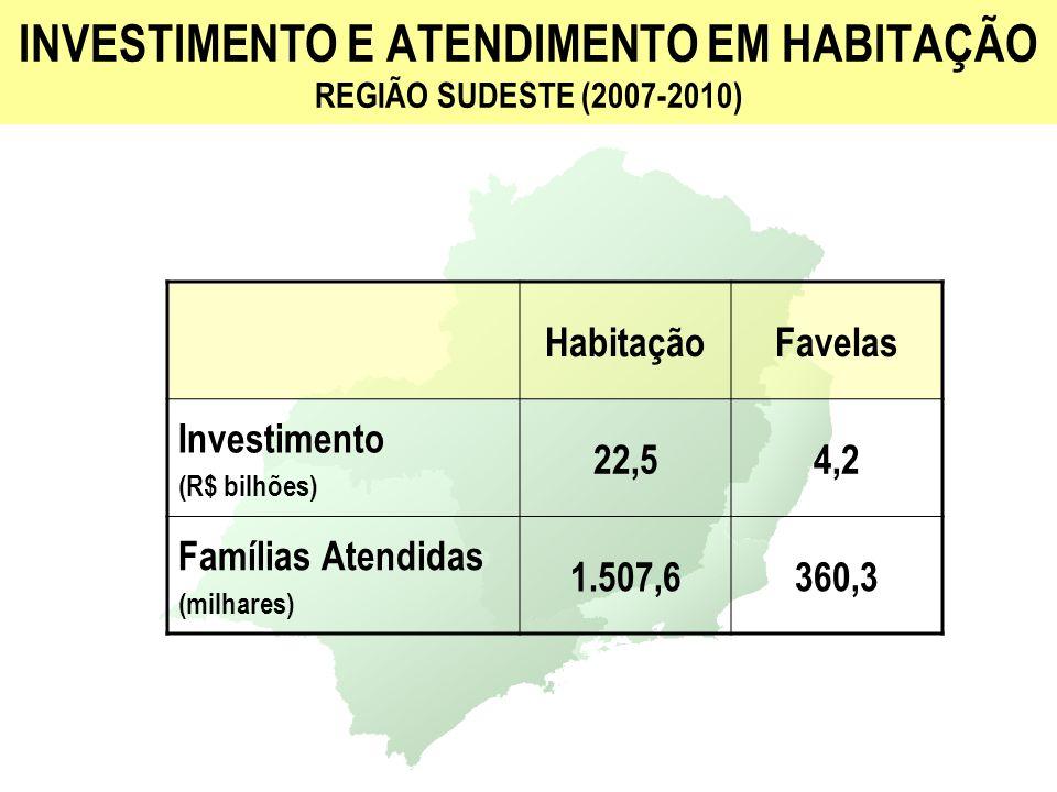 INVESTIMENTO E ATENDIMENTO EM HABITAÇÃO REGIÃO SUL (2007-2010) HabitaçãoFavelas Investimento (R$ bilhões) 6,31,2 Famílias Atendidas (milhares) 409,4101,4