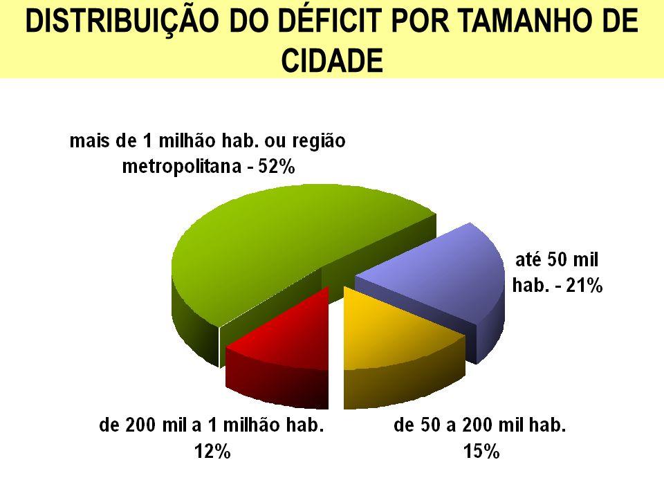 DOMICÍLIOS ATENDIDOS ATÉ 2010 (Milhões) PESSOAS ATENDIDAS ATÉ 2010 (Milhões) % DOS DOMICÍLIOS ATENDIDOS 20052010 Água7,024,582,3 (*) 86 Esgoto7,325,448,2 (*) 55 Lixo (destinação adequada) 8,931,136,0 (**) 47 METAS PARA 2007-2010 (*) PNAD 2005 (**) Estimativa de 2006 do Ministério das Cidades