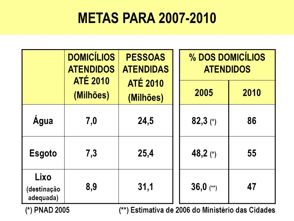 OGU Atendimento às demandas relevantes quanto à saúde pública e com baixo retorno: Favelas em regiões metropolitanas e cidades grandes Cidades com baixo IDH, alta mortalidade infantil e elevados déficits Apoio à reestruturação da prestação dos serviços FGTS e FAT Atendimento às demandas, por meio de financiamentos a Estados, Municípios e Companhias de Saneamento FGTS, FAT e Privados Suporte a Operações de Mercado, em especial o financiamento a prestadores privados PRIORIDADES DE INVESTIMENTOS