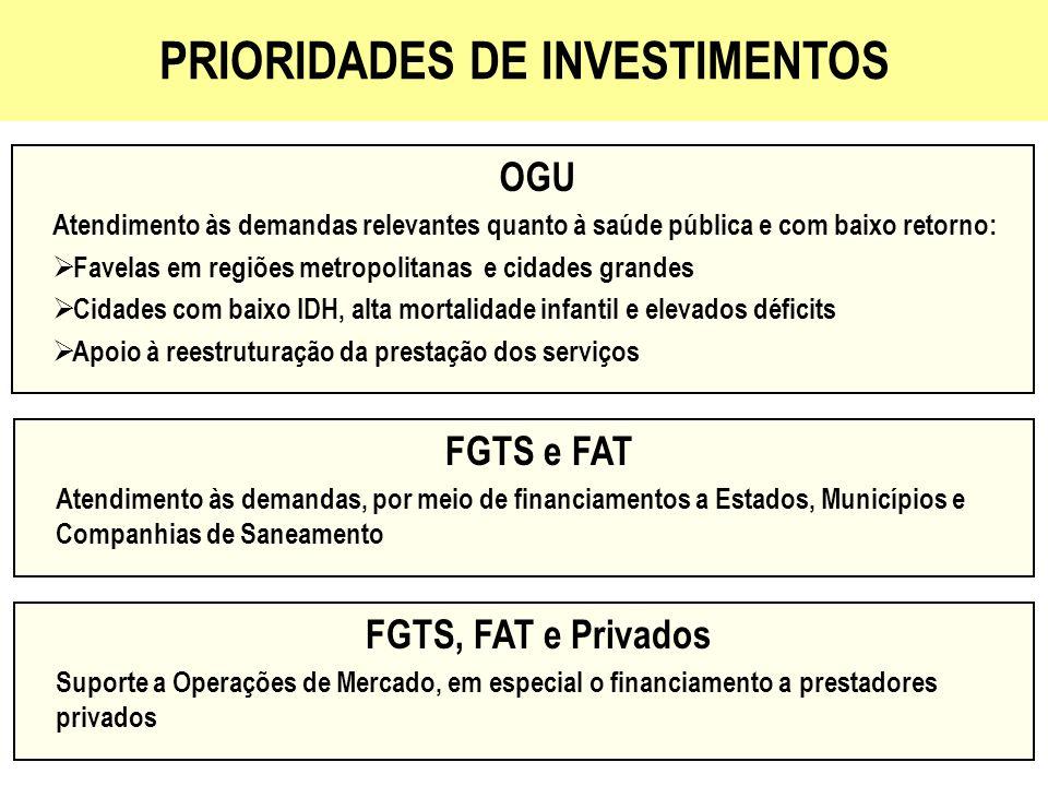 INVESTIMENTOS EM SANEAMENTO BÁSICO 2007-2010 FONTE DE RECURSOS OBJETIVOS INVESTIMENTO (R$ bilhões) OGU Saneamento integrado em favelas e palafitas (PPI)4 Água, esgoto, destinação final de lixo e drenagem urbana em cidades de grande e médio porte (inclui desenvolvimento institucional) (PPI) 4 Água, esgoto, destinação final de lixo e drenagem urbana em cidades de até 50 mil habitantes 4 Subtotal12 FGTS / FAT Financiamentos a Estados, Municípios e Companhias de Saneamento 12 Financiamento a Prestadores Privados e Operações de Mercado 8 Subtotal20 Contrapartida de Estados, Municípios e Prestadores8 Total40