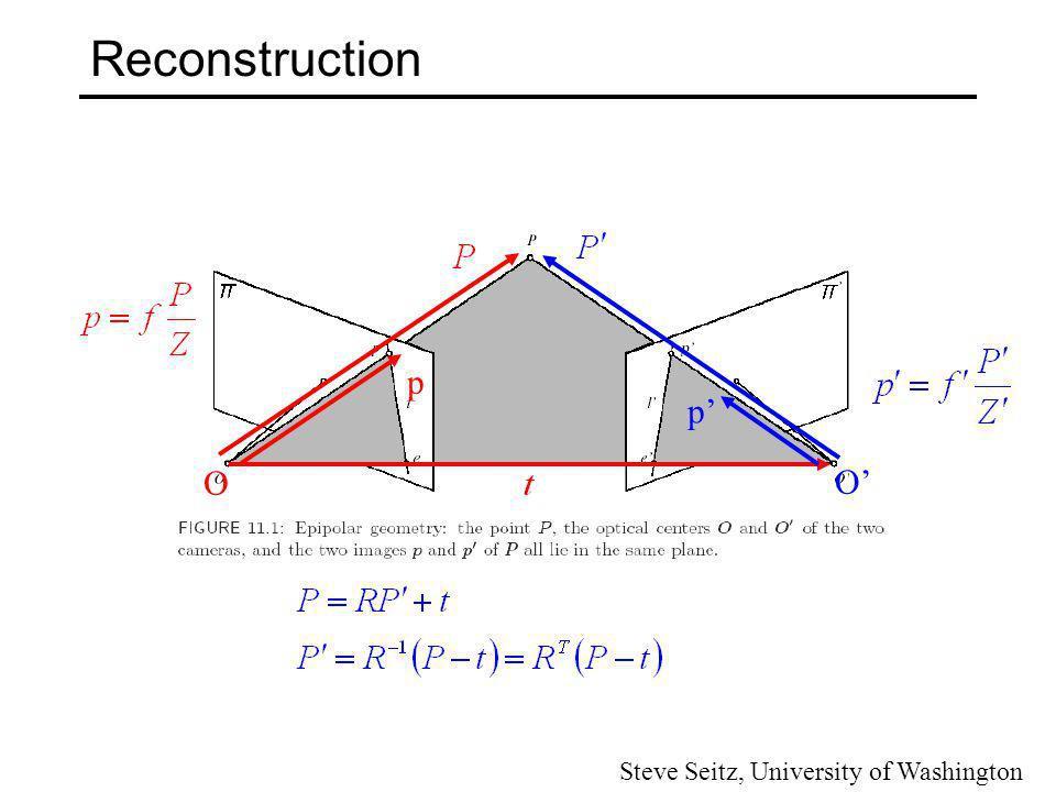 Reconstruction Equation 1 Equation 2 (From equations 1 and 2) Steve Seitz, University of Washington
