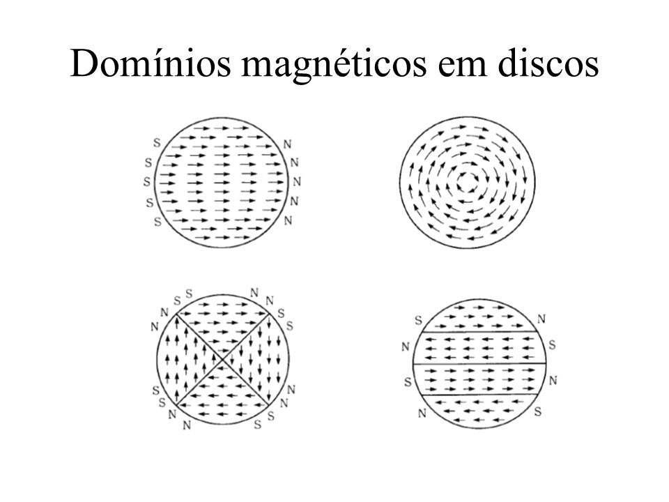 Dinâmica de Spins Nature Physics 9, 235–241 (2013)