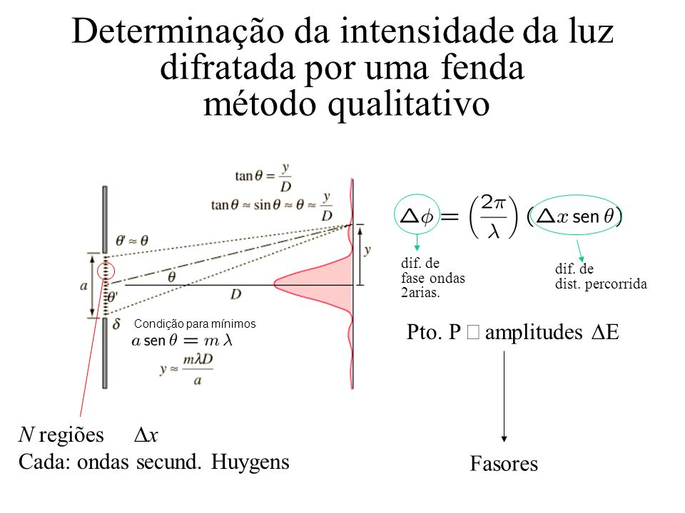 x(t) = x o sen t v(t) = v o sen ( t + ) Fasores