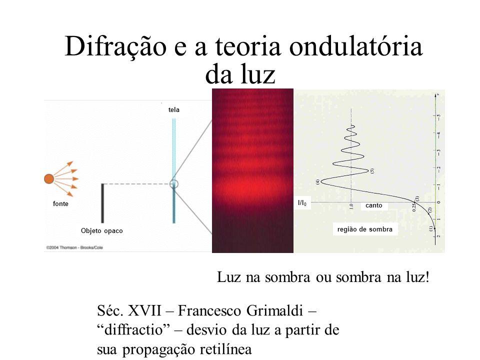 O ponto claro de Fresnel Também pto. Poisson ou Arago Augustin Jean Fresnel 1819