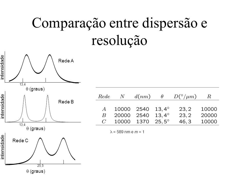 Exercícios e Problemas 37-48E.Uma rede de difração tem 600 ranhuras/mm e 5,0 mm de largura.