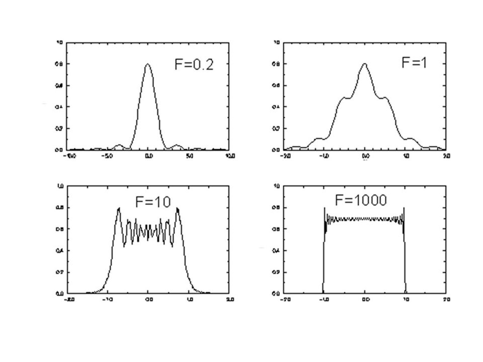 Fenda de 0.1mm e comprimento de onda incidente de 500nm Aproximação admitida em aula Limite da região de campo próximo : ou