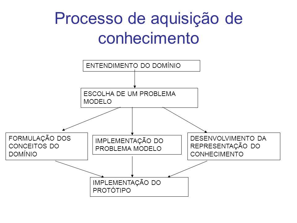 Entendimento do domínio É o primeiro passo na aquisição do conhecimento; é um período de familiarização.