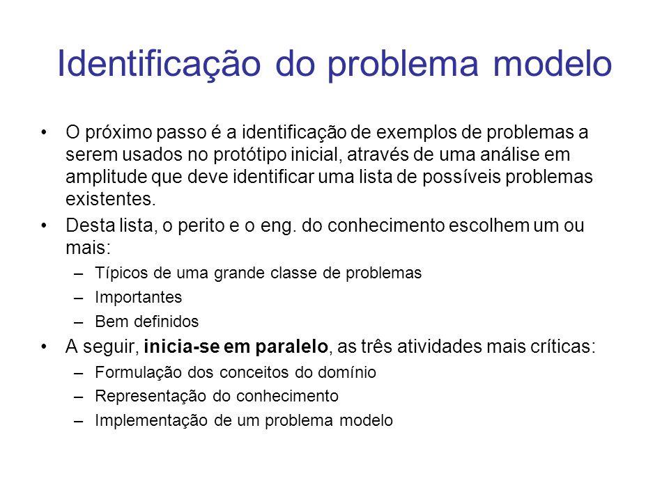 Formulação dos conceitos do domínio Identificar as subtarefas que formam o domínio.
