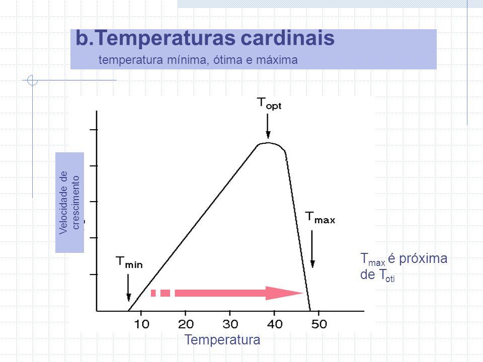 Temperaturas cardinais Temperatura máxima.........