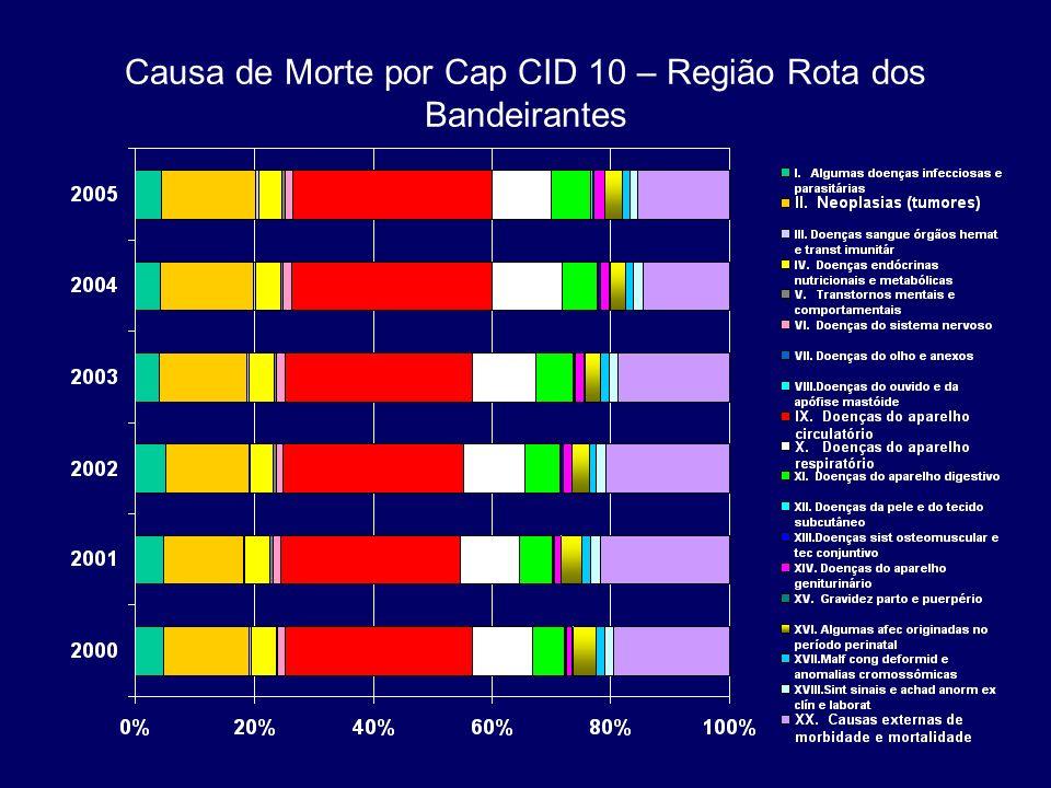 População Prisional do Sexo Masculino na Região dos Bandeirantes.