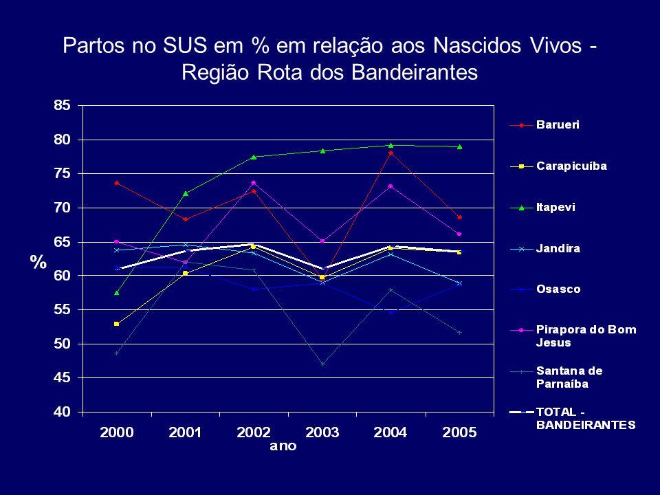 Coeficientes de Mortalidade Infantil, Região Rota dos Bandeirantes