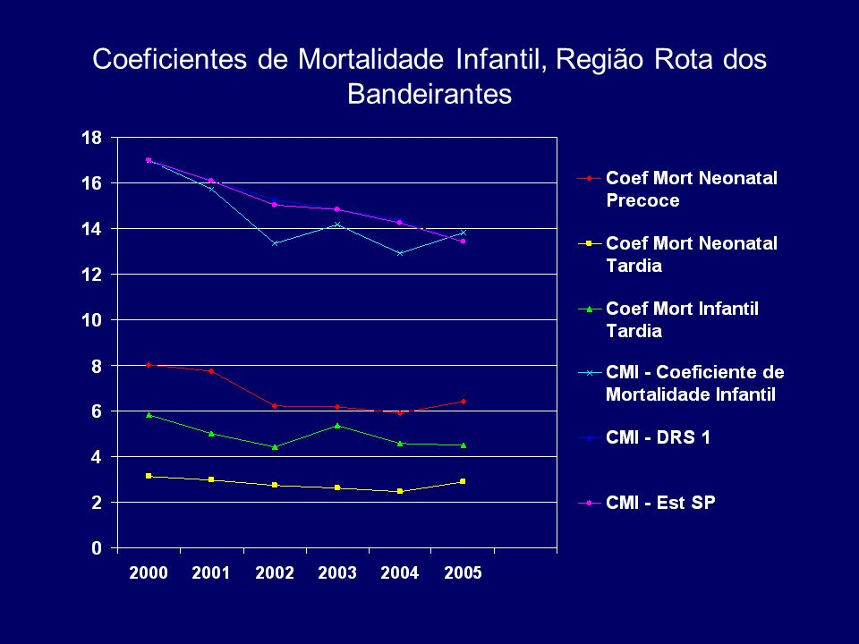 Coeficientes de Mortalidade Infantil, Municípios da Região Rota dos Bandeirantes SEADE