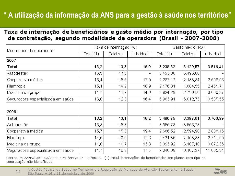 A Gestão Pública da Saúde no Território e a Regulação do Mercado de Atenção Suplementar à Saúde São Paulo – 14 e 15 de outubro de 2009 18 A utilização da informação da ANS para a gestão à saúde nos territórios SIP Programa de Qualificação da Saúde Suplementar Índice de Desempenho da Saúde Suplementar (IDSS) Dimensão de Atenção à Saúde 50% do IDSS