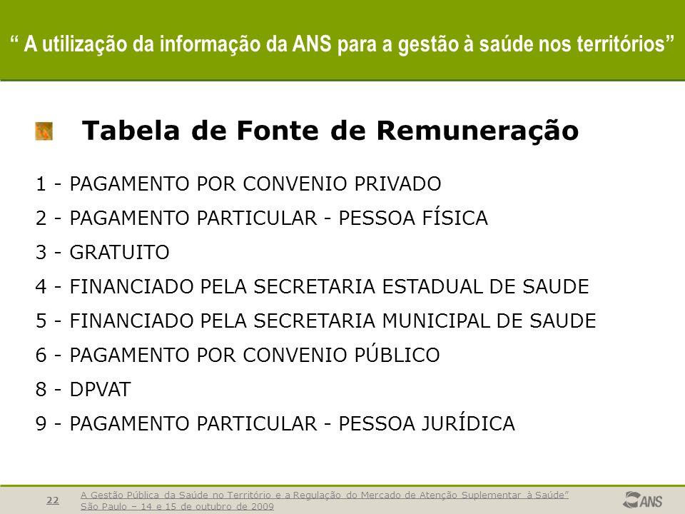 A utilização da informação da ANS para a gestão à saúde nos territórios A Gestão Pública da Saúde no Território e a Regulação do Mercado de Atenção Suplementar à Saúde São Paulo – 14 e 15 de outubro de 2009