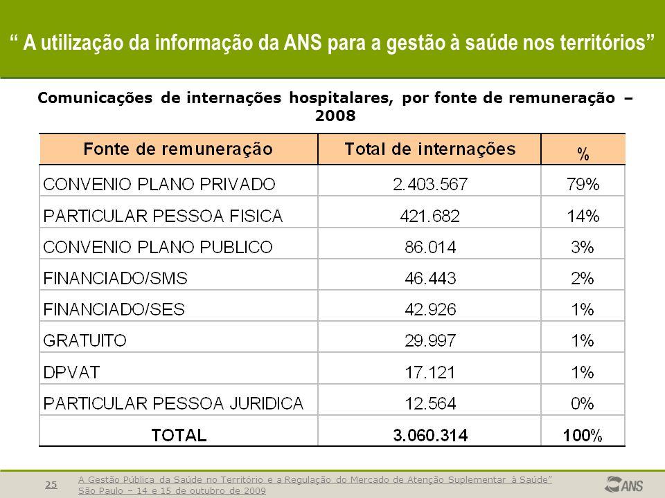 A Gestão Pública da Saúde no Território e a Regulação do Mercado de Atenção Suplementar à Saúde São Paulo – 14 e 15 de outubro de 2009 26 A utilização da informação da ANS para a gestão à saúde nos territórios % Hospitais 71% hospitais 65% CIH Envio da CIH, hospitais por Unidade Federada - 2008.