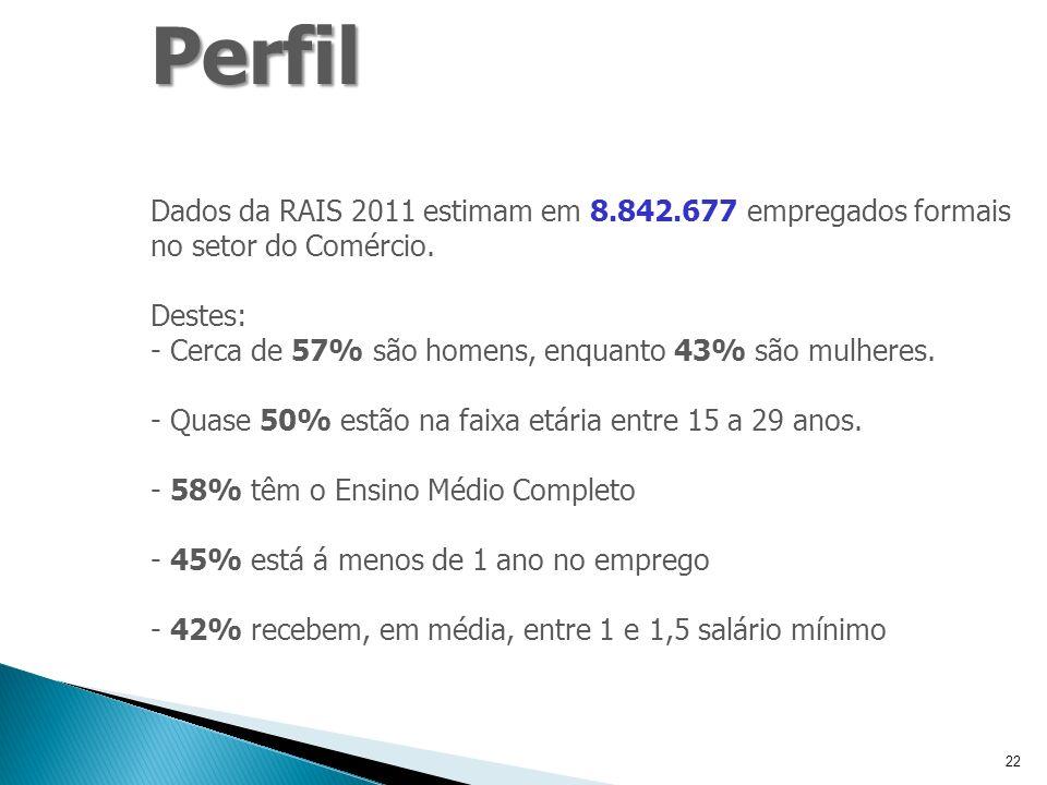 23 Número de Empregos Formais por Faixa de Remuneração Brasil – 2011