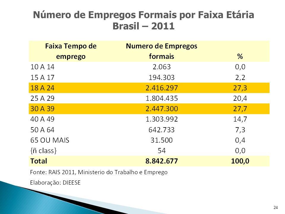 25 Número de Empregos Formais por Faixa de Escolaridade Brasil – 2011