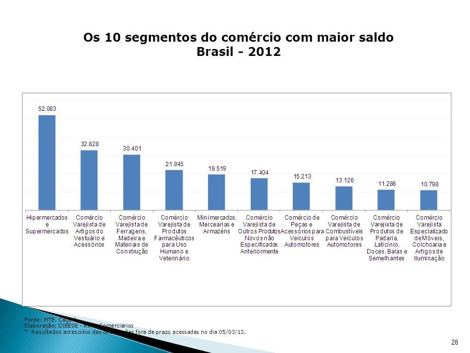 29 Salário dos admitidos e desligados em 2012 Em 2012, o salário médio dos admitidos no comércio cresceu (nominalmente) 10,6%, passando de R$ 797,84, em 2011 para R$ 882,43.