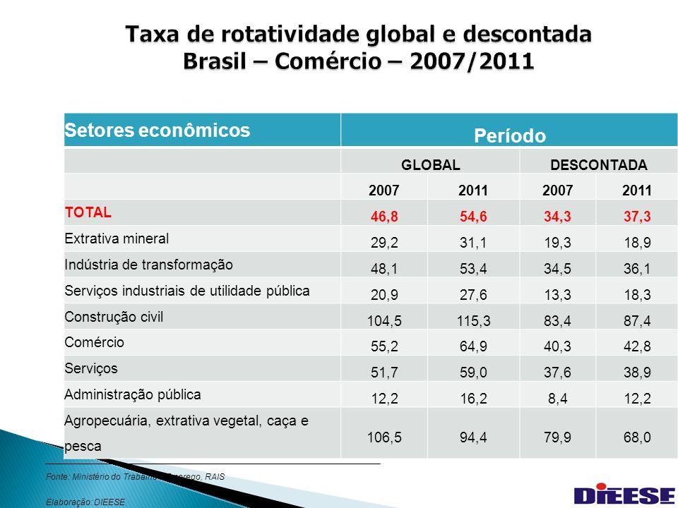 34 Taxa de rotatividade no varejo Brasil 2007 e 2011 Alguns segmentosTaxa Global (%) Taxa descontada (%) 2007201120072011 Hipermercados e supermercados55,069,034,437,0 Minimercados, mercearias e armazéns56,865,446,549,3 Loja de departamento55,460,434,231,8 Padaria, laticínio, doces, balas e semelhantes59,973,1 46,751,6 Demais produtos alimentícios 61,070,347,850,5 Combustíveis e lubrificantes50,663,240,947,5 Ferragens, madeiras, materiais de construção, tintas e materiais de pintura, material elétrico e vidros 52,861,941,244,5 Fonte: Ministério do Trabalho e Emprego, RAIS Elaboração: DIEESE