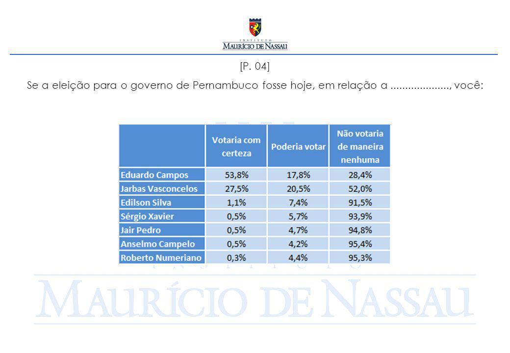 [P. 05] Se a eleição para o SENADO fosse hoje, em quem você votaria para ocupar a primeira vaga?