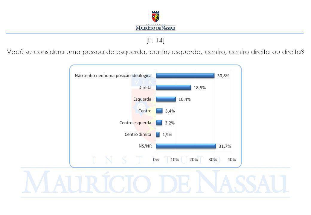 [P. 15] Qual é o principal problema de Pernambuco, hoje?