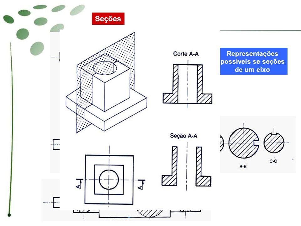 Seções Seções sucessivas rebatidas fora da peça Seções de uma hélice