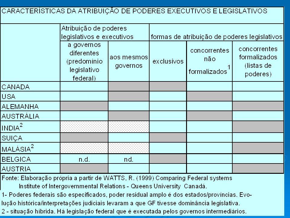 Modelos básicos: Modelos básicos: Inglês (Westminster) – parlamentarismo com executivo forte – tende a atribuir poder legislativo e administrativo para o mesmo nível de governo, de forma exclusiva: cada NG legisla e executa.