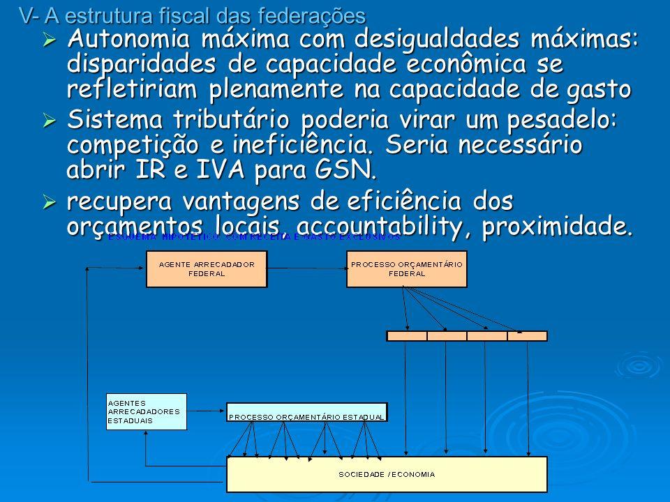 A realidade atual: equilíbrio entre extremos A realidade atual: equilíbrio entre extremos A arrecadação (legislação) é concentrada em cima, para permitir: A arrecadação (legislação) é concentrada em cima, para permitir: Harmonização tributária Harmonização tributária Atuação equalizadora do GF Atuação equalizadora do GF Atuação do GF em áreas de gasto dos GSN Atuação do GF em áreas de gasto dos GSN A execução do gasto é concentrada em baixo, para atender à subsidiariedade, eficiência da inovação, etc.
