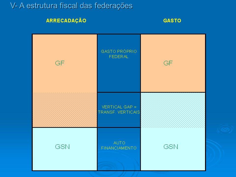 A realidade atual: equilíbrio entre extremos A realidade atual: equilíbrio entre extremos Vertical gap significa tensão estrutural na fiscalidade federativa.