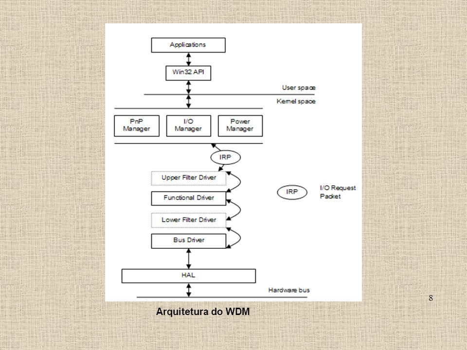Drivers do WDM Drivers de Barramento: Driver de entrada e saída.