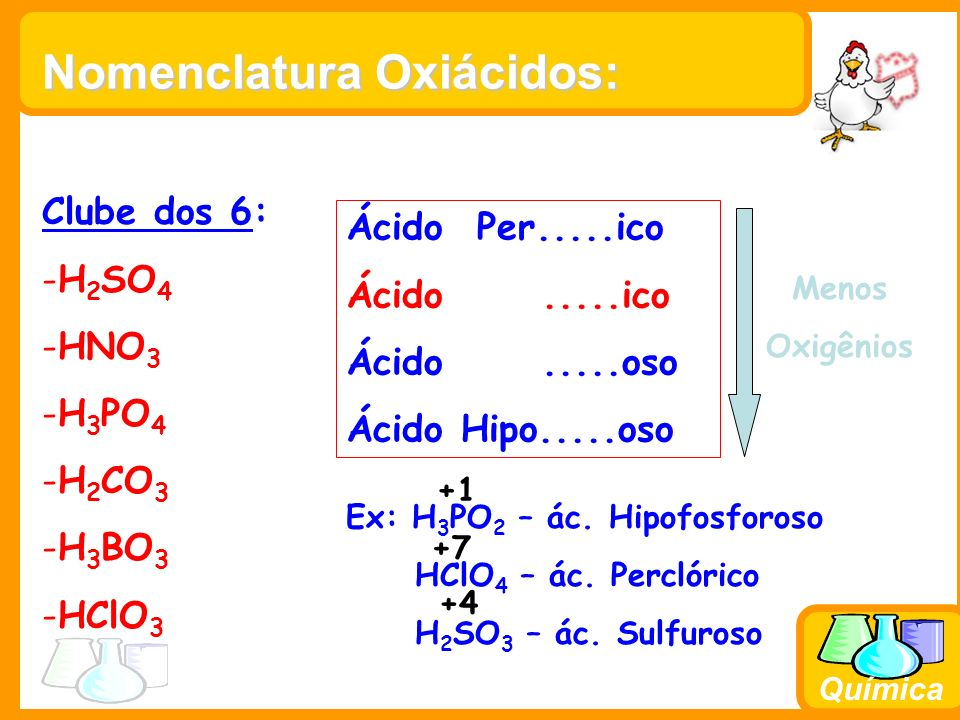 Química Exemplo: H2SH2SH2SH2S +2 - 2 Ácido sulfídrico H 2 SO 3 +2+4 Ácido sulfuroso H 2 SO 4 +2+6 Ácido sulfúrico - 8 *Para ácidos do enxofre usamos o radical em latim sulfur.