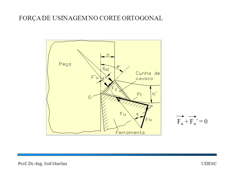 Prof. Dr.-Ing. Joel MartinsUDESC CÍRCULO DE MERCHANT F u = F c + F f