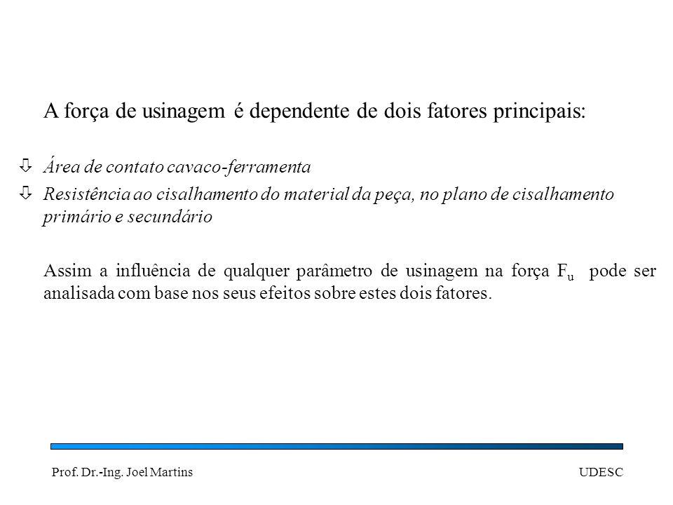 Prof. Dr.-Ing. Joel MartinsUDESC Influência da velocidade de corte na força de usinagem