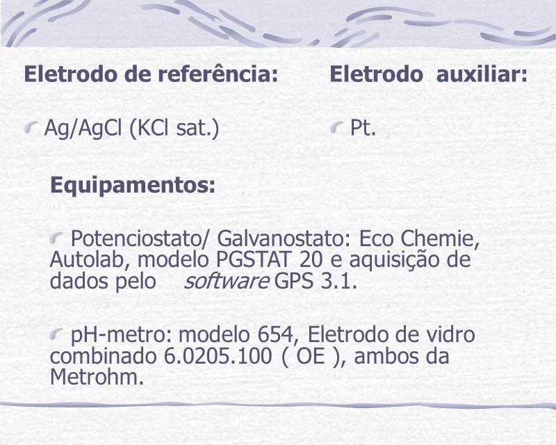 Modificação de eletrodos de trabalho: Solução de Guanina 50 mM em tampão universal pH 8,0 Solução de 8-oxo-guanina 50 mM em tampão universal pH 8,0 12 min.