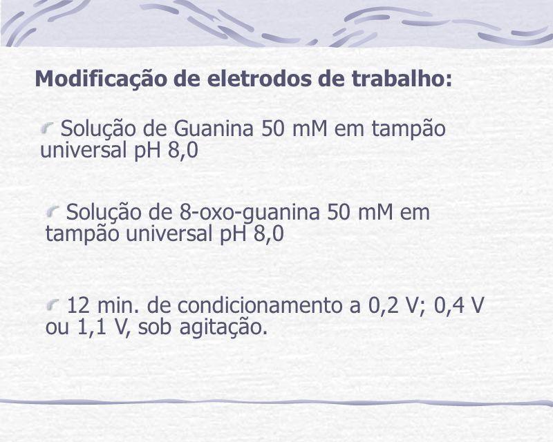 Medidas voltamétricas dos analitos Solução tampão PIPES pH 7,0 Faixas de concentração: 15 a 824 M para 8- oxo-guanina e 7,5 a 841 M para os demais.