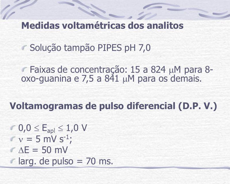 RESULTADOS EXPERIMENTAIS Para otimização das etapas de preparação dos Eletrodos modificados utilizou-se como analito apenas o NADH