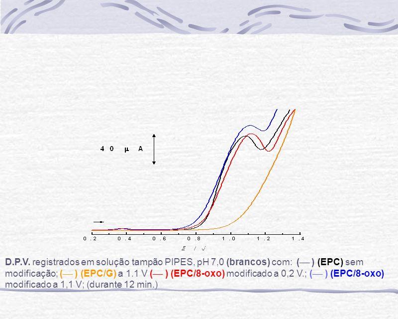 V.P.D.registrados com (EPC ) modificado em tampão HAc/NaAc, pH 4,5 branco a 1,1 V durante 12 min.
