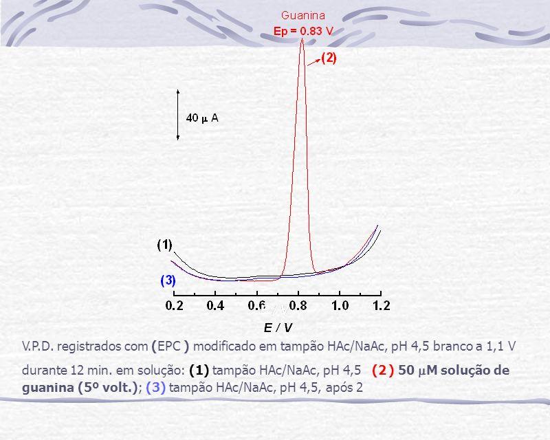 D.P.V.registrados em solução tampão HAc/NaAc, pH 4,5 branco a 1,1 V durante 12 min.