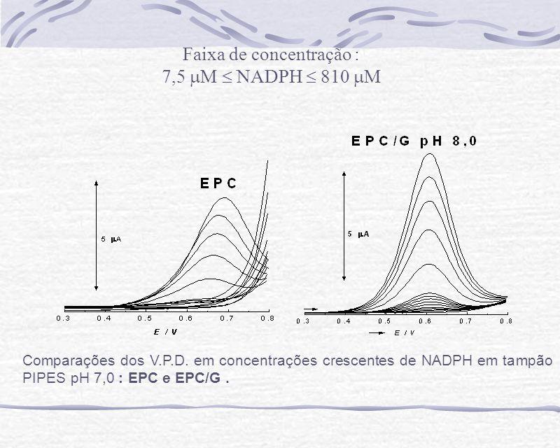 Comparações entre as curvas de adição de padrão de NADPH, Ip vs.