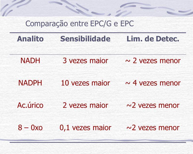 Apresenta resultados mais reprodutíveis Evita adsorção dos produtos de oxidação de NADH e NADPH, Ácido Úrico e 8-oxo-guanina Favorece o processo de transferência de elétrons A superfície modificada: