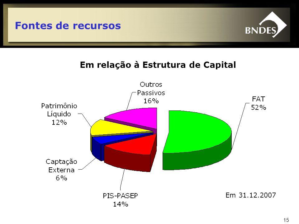 16 Fontes de recursos Em relação ao Fluxo de Caixa Em 31.12.2007 1 1 retorno das operações de crédito, líquida de despesas tributárias e administrativas, do pagamento de dividendos à União e do valor da contribuição negativa de outras fontes.