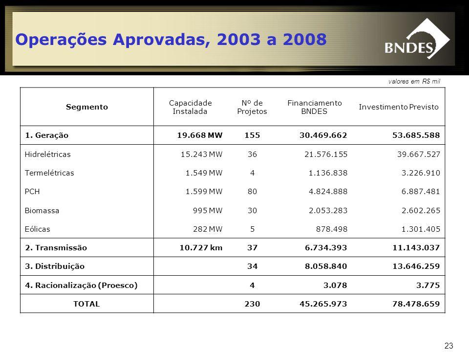 24 Operações Aprovadas, 2003 a 2008 (em R$ bilhões)