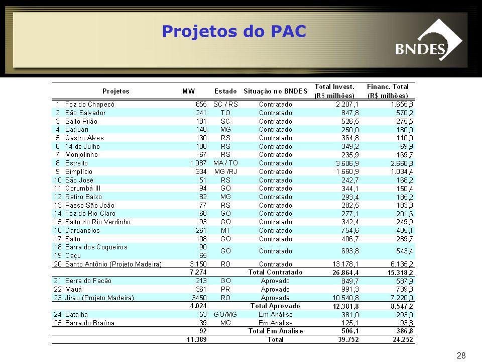 29 CONDIÇÕES DE APOIO DO BNDES PARA ENERGIA ELÉTRICA