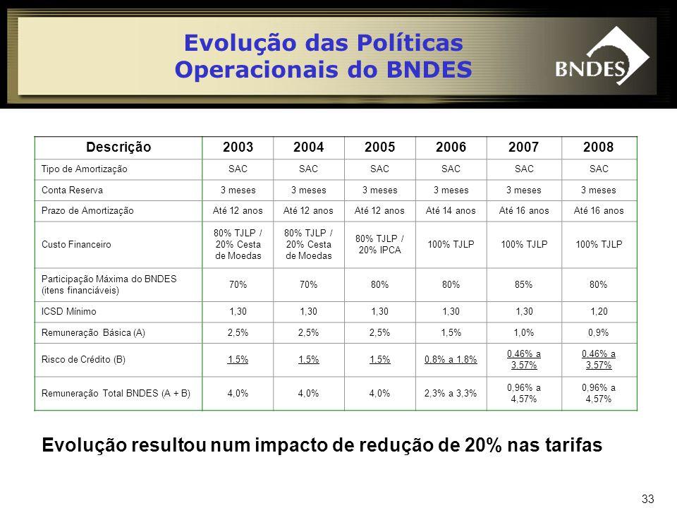 34 Políticas Operacionais do BNDES Segmentos Prazo de Amortização (até) BNDES Participação (%) Moedas Contratuais Spread Básico (% a.a.) 1.