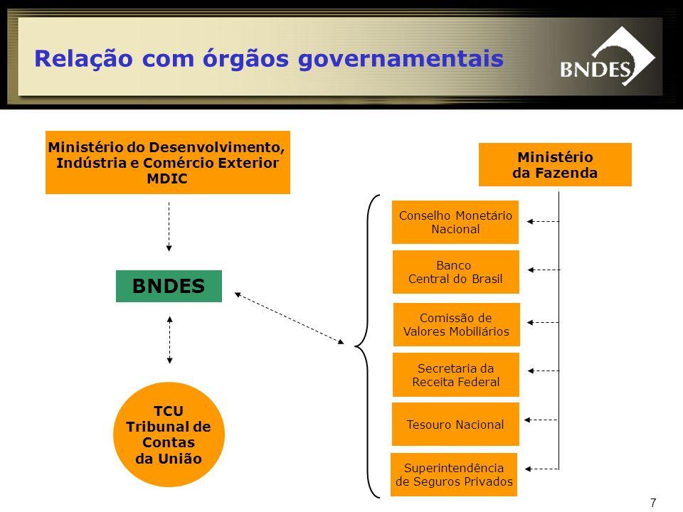 8 Sistema BNDES Financiamentos de Longo Prazo Participações Societárias BNDES BNDES Participações S/A - BNDESPAR Financiamento para Aquisição de Máquinas e Equipamentos Nacionais Agência Especial de Financiamento Industrial – FINAME