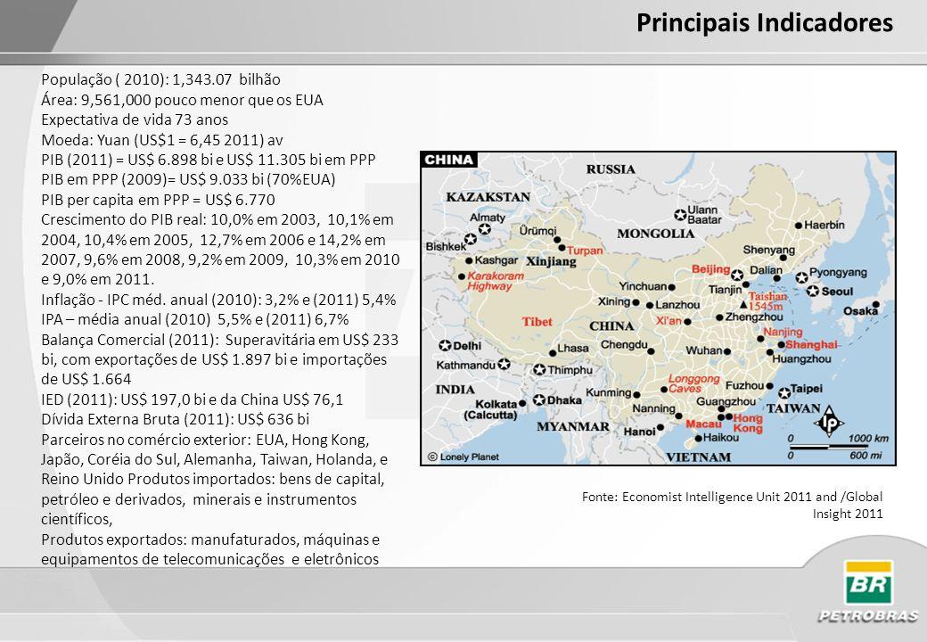 Ranking da China no Mundo em Termos dos Principais Indicadores (Produção) ITEM197819902000200520082009 PIB10116433 PIB per Capita175(188)178(200)141(207)128(208)130(210)124(213) Aço541111 Carvão311111 Petróleo855554 Eletricidade742222 Cimento411111 Fertilizante331111 Têxteis112111 Cereais21111 Carne21111 Soja33444 Açúcar74333 Chá22221 Frutas94111 Fonte: China Statistical Yearbook 2010