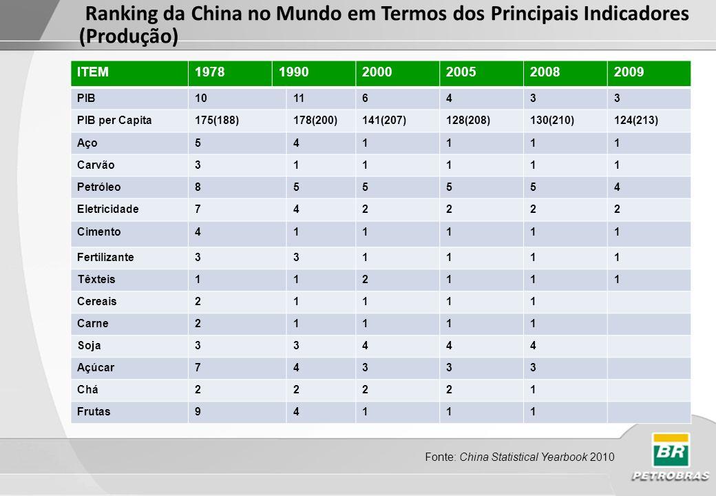 Fonte: Global Insight 2011 US$bi * PPP, na sigla em inglês, a Paridade do Poder de Compra equaliza o poder de compra das moedas em seus respectivos mercados domésticos e é considerado o melhor instrumento para comparar economias de diferentes países Em 2010 o PIB chinês representou em PPP 69,8% do PIB dos EUA Em 2010 a China respondeu por cerca de 9,3% do PIB global, enquanto, Brasil, Rússia e Índia juntas, ficam com 8% Em 2017, segundo a metodologia do Global Insight, O PIB chinês em PPP ultrapassará o norte americano Consolidação da China como Potência Regional e como Pólo Dinâmico na Economia Mundial
